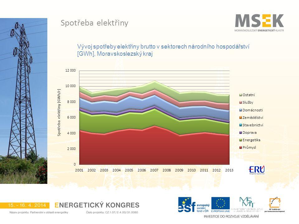 Spotřeba elektřiny Vývoj spotřeby elektřiny brutto v sektorech národního hospodářství [GWh], Moravskoslezský kraj.
